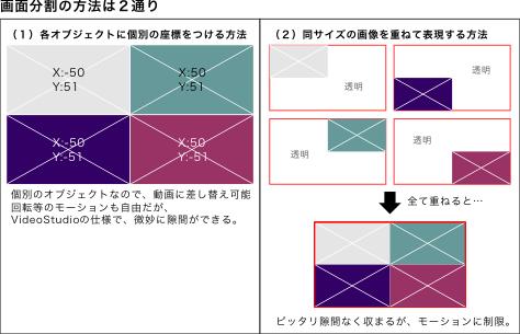 各オブジェクトに個別の座標を付ける方法