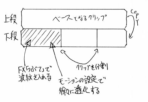 つぶてフィルタを使った波紋の表現 全体図